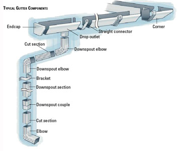 Typical Gutter And Downspout Components